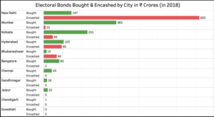 #KhabarLive Hyderabad | Hyderabad, KhabarLive, Breaking News, Business,  Analysis, Electoral-Bonds-bought-encashed-in-2018-by-city-300x165 Why The 'Electoral Bonds' Worth ₹1,056 Crores Purchased In 2018 Not Encashed Yet? #BeyondHeadlines #BigExpose #CoverStory #DhamakaNews #ExplosiveReport #GovtFailure #GovtOrders #IncomeTaxRaids #LegalTangle #OperationCrime #PollKhol Elections Featured Government Investigation Law & Justice Political Conspiracy Politics & Politicians Special Report